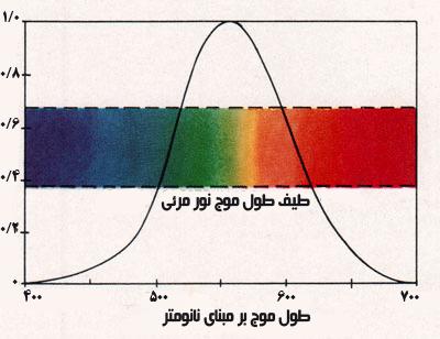 اسپکتروم نور مرئی