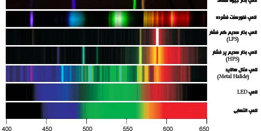 مقایسه اسپکتروم لامپ های مختلف (مربوط به CRI)