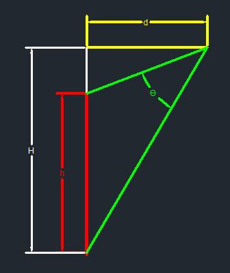 محسابه لنز منابع نوری ال ای دی LED برای نورپردازی دیواره ها