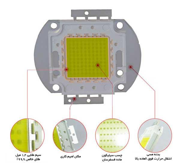 نمایی از یک ال ای دی اس ام دی SMD LED