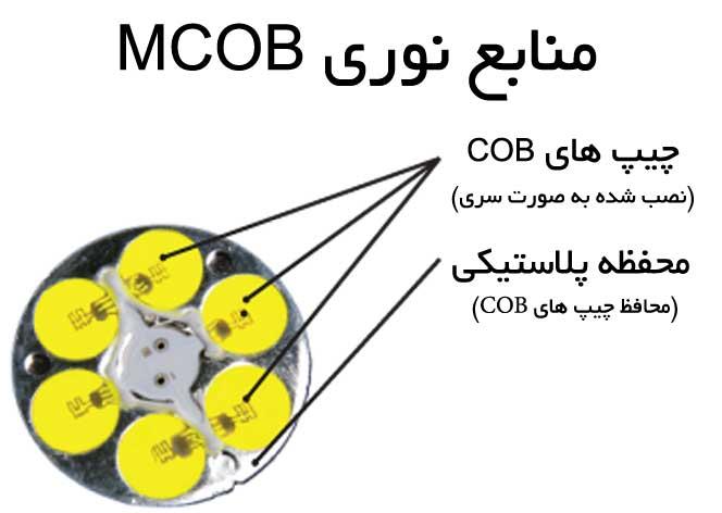 منبع نوری (لامپ) ام سی او بی MCOB