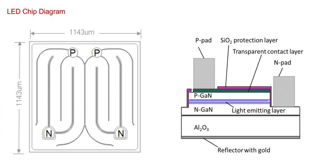 تصویری از کاتالوگ سازنده چیپ ال ای دی LED