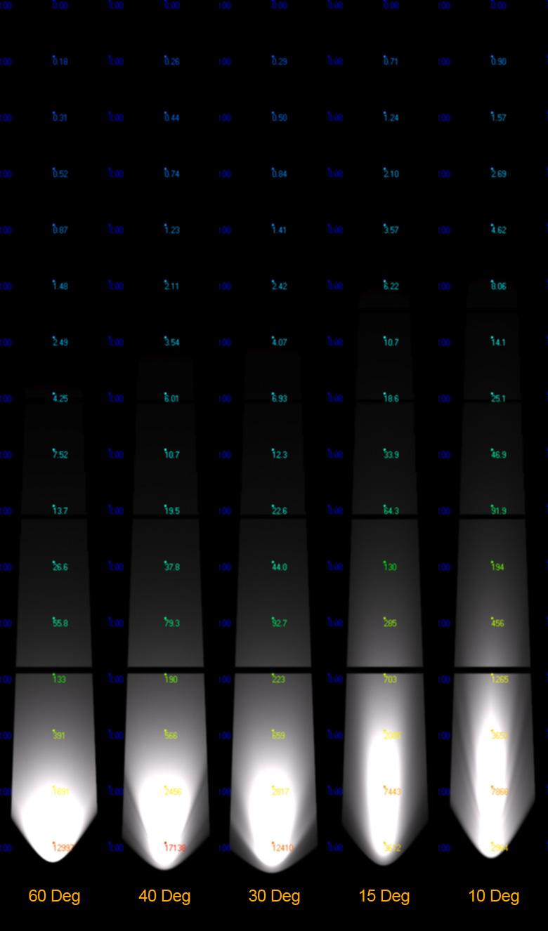 مقایسه منابع نور 60 40 30 15 و 10 درجه نصب شده در فاصله 10 سانتی متری جهت نورپردازی ستون 10 متری