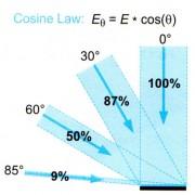 قانون لامبرت و تاثیر کسینوس زاویه بر کیفیت نورپردازی