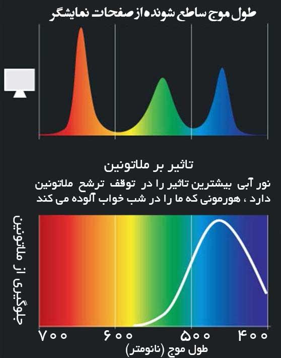 آلودگی نوری-تاثیر نامطلوب طیف نور موج آبی بر روی ترشح ملاتونین