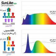 تفاوت تکنولوژی رایج تولید نور LED و تکنولوژی خورشیدگون نیمه هادی سئول برپایه فسفر