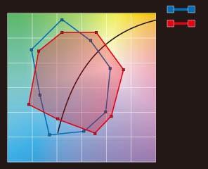 محاسبه گستره اشباع رنگ، گستره آبی نشان دهنده مرجع استاندارد است، و گستره قرمز نشان دهنده مقدار اندازه گیری شده. Gamut Area Index GAI