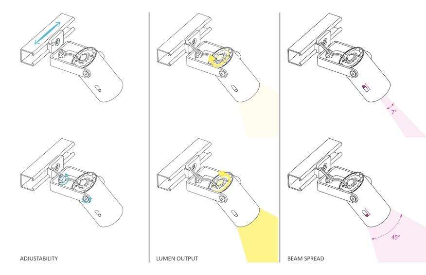 نورپردازی نمایشگاه-چراغ قابل تنظیم شرکت دات دش Dot Dash ،ترسیم نشان دهنده خصوصیت های این چراغ است که اختصاصا برای نورپردازی این پروژه طراحی شده است.