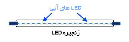 زنجیره LED های آبی در فیلامنت COB