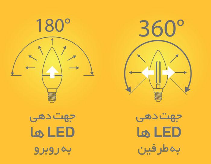 لامپ های فیلامنت ال ای دی Filament LED می توانند نور را در زوایای 360 درجه به محیط بتابانند