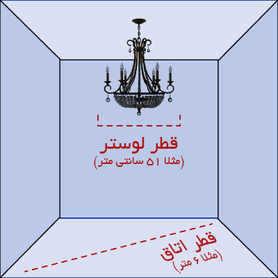 رابطه قطر اتاق با قطر لوستر