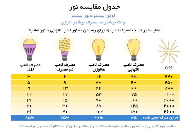 انواع لامپ بازده توان مصرفی نور