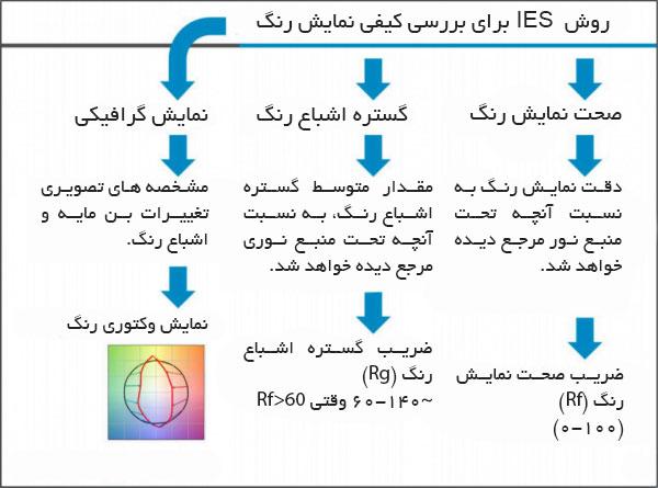 استاندارد Tm-30-15 استاندارد بررسی کیفیت نمایش رنگ در نورپردازی و روشنایی
