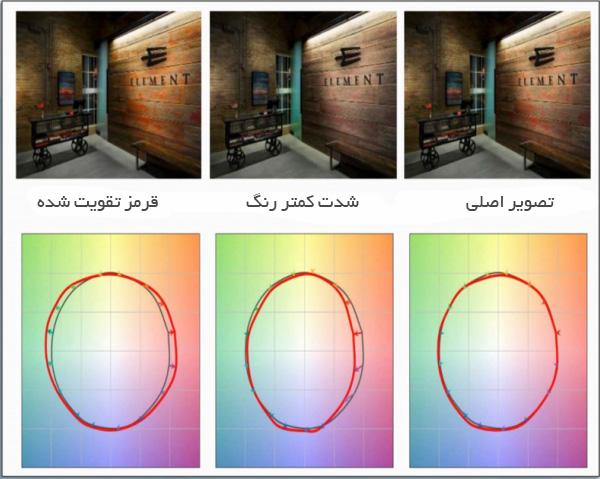 مقایسه گرافیکی تاثیر تغییرات دیاگرام نوری منابع مختلف بر کیفیت دیداری حاصل از نورپردازی