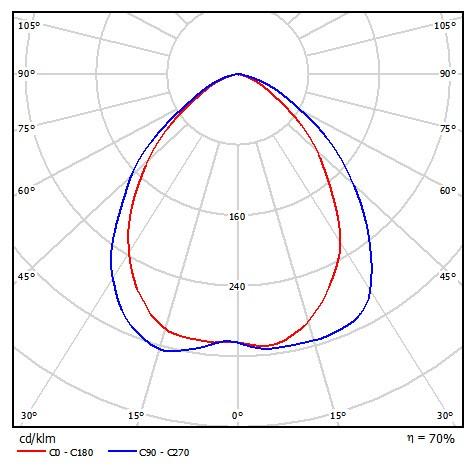نمودار پخش نور فوتومتریک