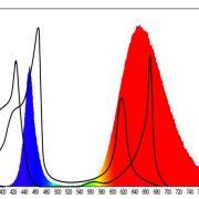 مقایسه طیف الکترومغناطیسی یک نمونه LED فول اسپکتروم