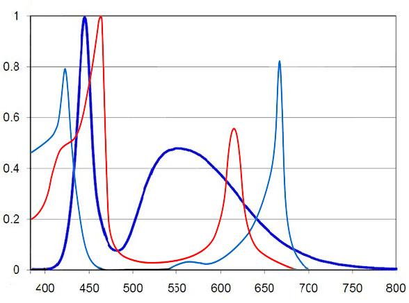 مقایسه طیف الکترومغناطیسی یک نمونه LED سفید رایج